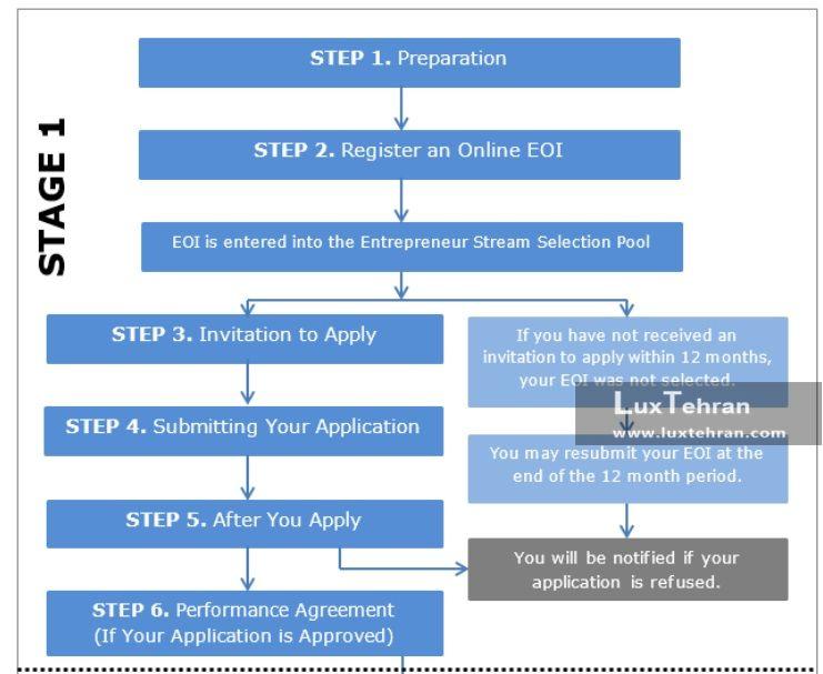مراحل اقدام برای از زمان ثبت نام