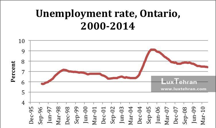 آمار نرخ بیکاری